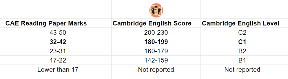 CAE Reading Marks