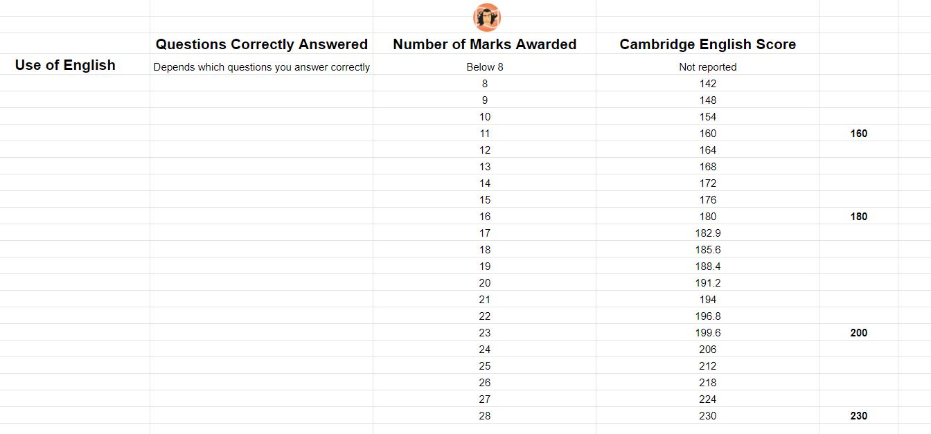 CAE Use of English Marks and Cambridge English Score