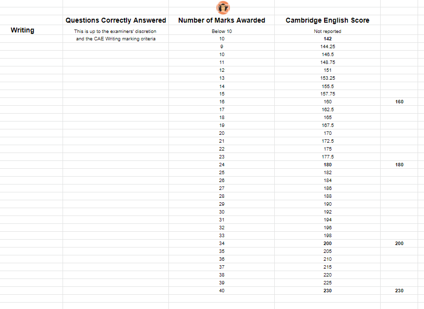 CAE Writing Marks and Cambridge English Scores