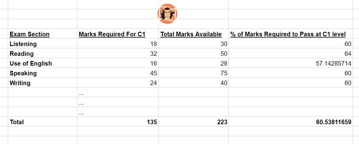How many marks do I need to pass C1 Advanced