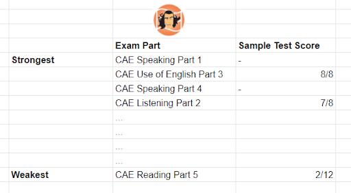 Ranking CAE Scores