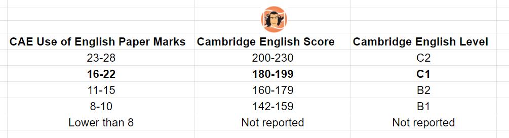 Use of English Marks